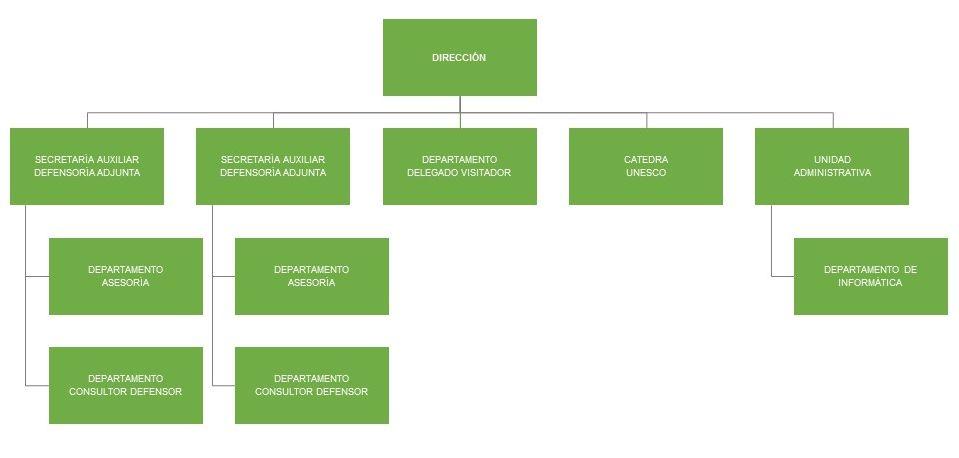 Diagrama de árbol de la organización de la Defensoría